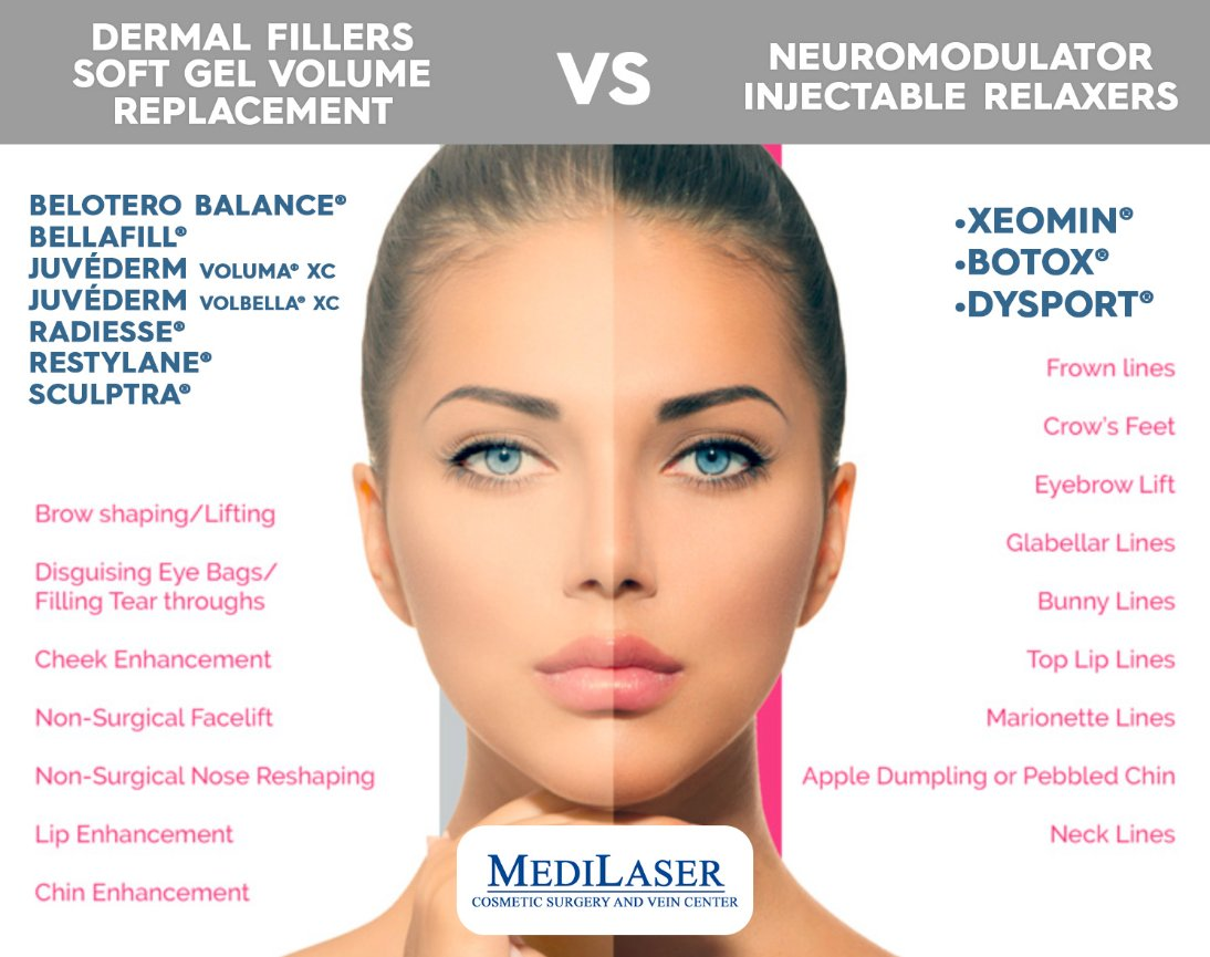 INJECTABLE Prices - Medilaser Surgery and Vein Center